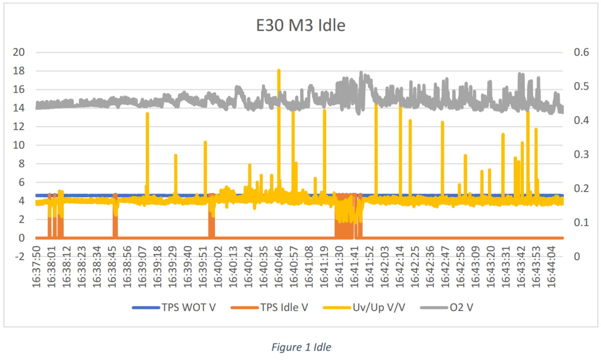 Figure 1 shows the E30 at Idle. As can be seen the Uv/Up ratio has spikes of up to 18V/V. That is driven by the low vacuum in the intake, forcing the AFM door to close for short bursts of time. The orange TPS idle signal indicates, when the throttle is slightly blipped. The Throttle here never reaches WOT, because I have a Carbtune gauge hooked up to the ITB.